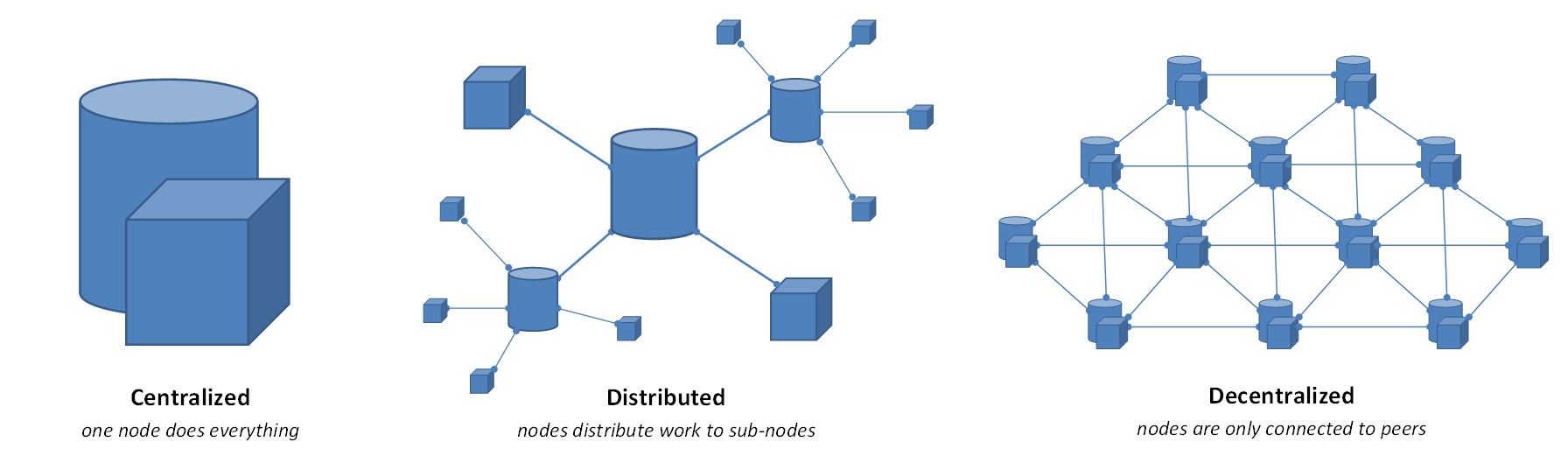 decentralized and distributed systems